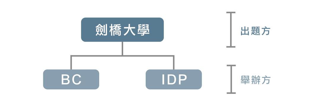 由英國文化協會(British Council,BC)、澳洲教育國際開發署(IDP)、劍橋大學考試委員會(University of Cambridge)偕同創立,其中劍橋大學負責有關學術水準及試題內容(負責出題),而英國文化協會(BC)及IDP負責於世界各地定期舉辦考試。