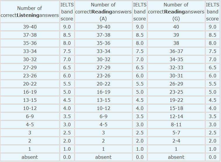 閱讀的A類和G類評分標準不同